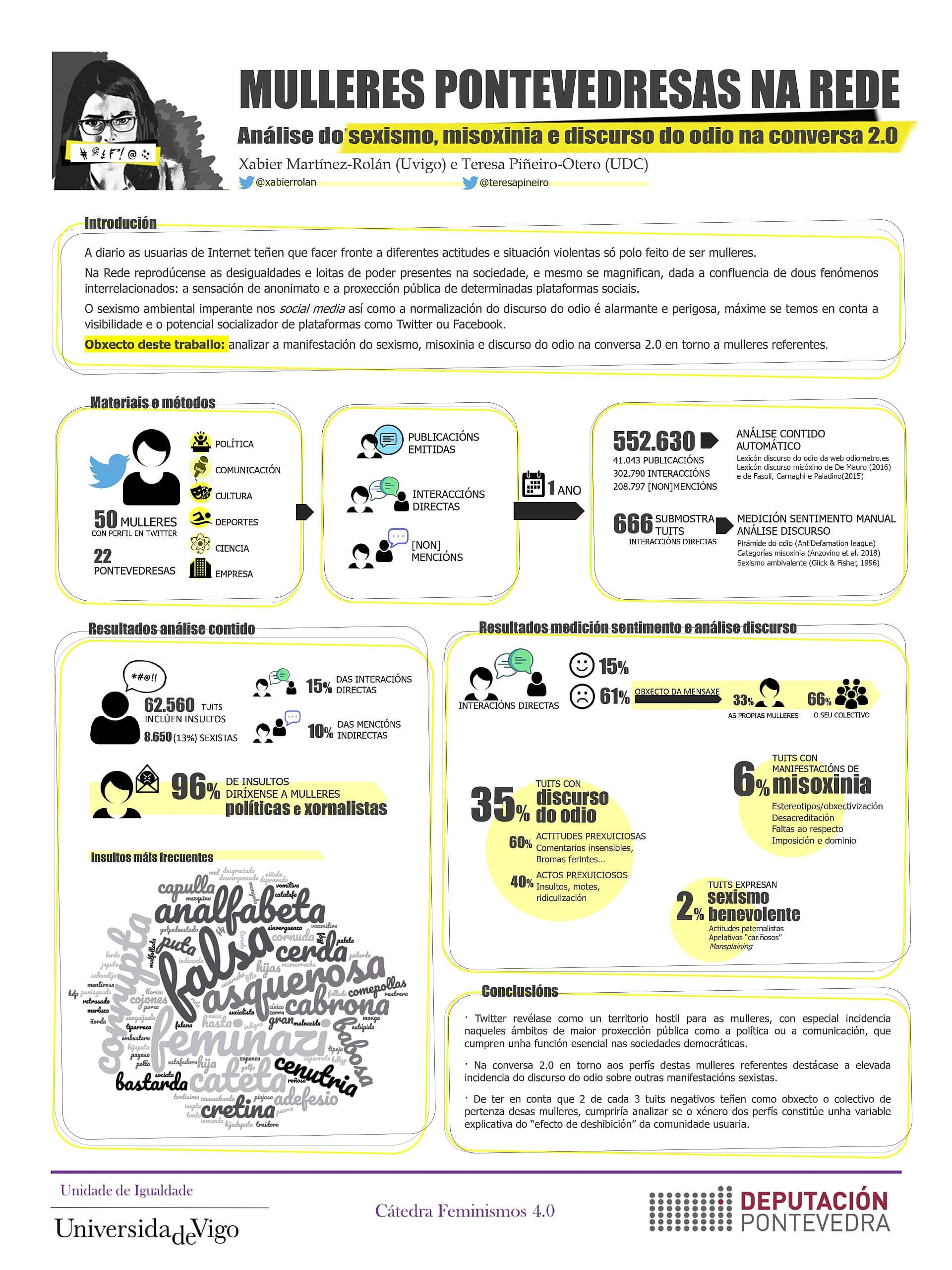 MulleresPontevedresasRede_Poster Catedra 2020
